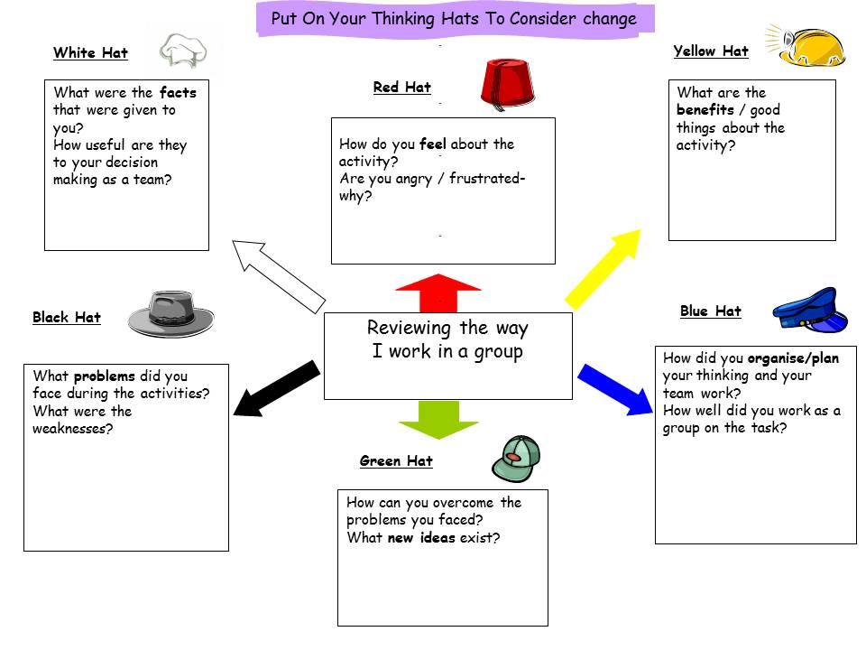De Bono Hats Explained 6hats Group Work Review